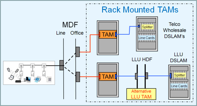 Rack Mounted TAMS