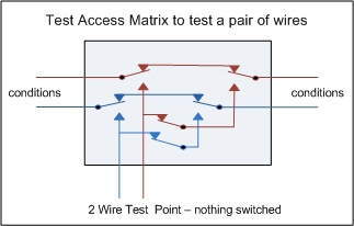 Two wire Test Access Matrix